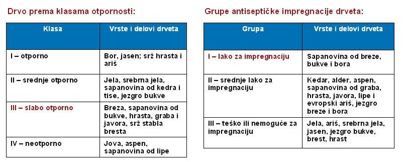 drvo-zastita-i-klasifikacija.jpg